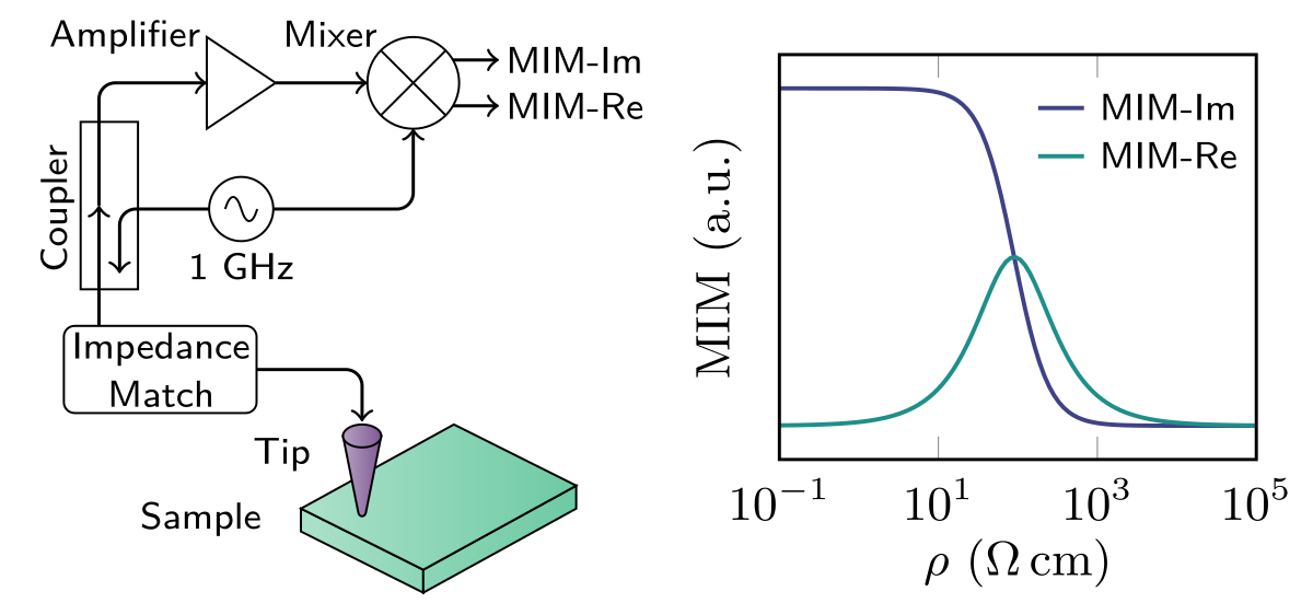 Schematic of the MIM setup and the typical response curve for a conductor.